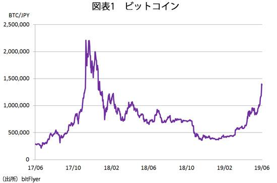 図1 ビットコイン