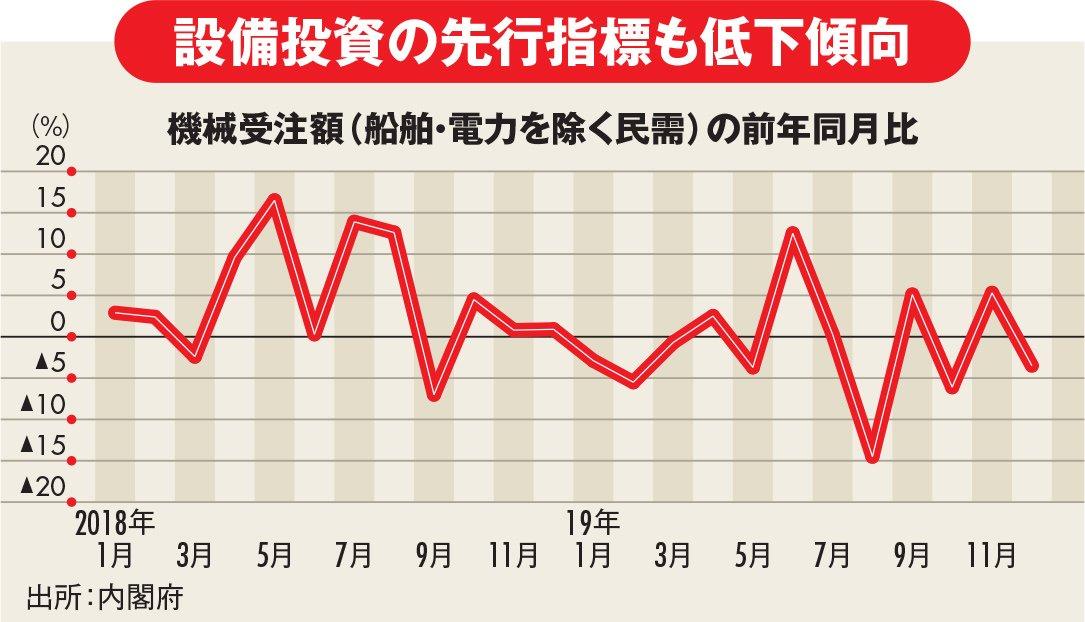 機械受注額(船舶・電力を除く民需)の前年同月比