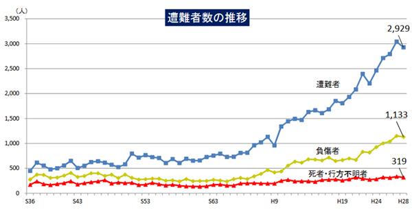 山岳遭難者数の推移