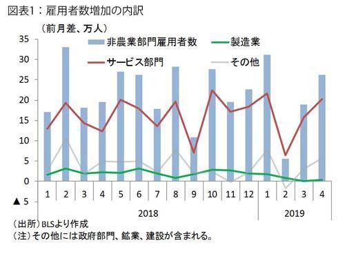 図表1:雇用者数増加の内訳