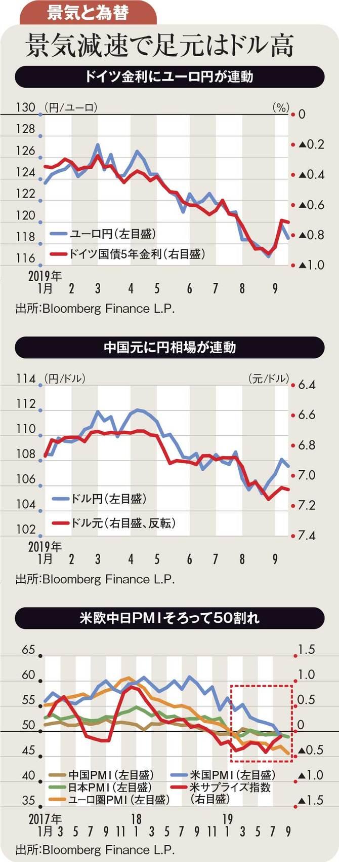 景気と為替