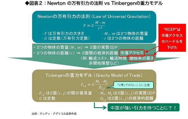 Newton の万有引力の法則 vs Tinbergenの重力モデル