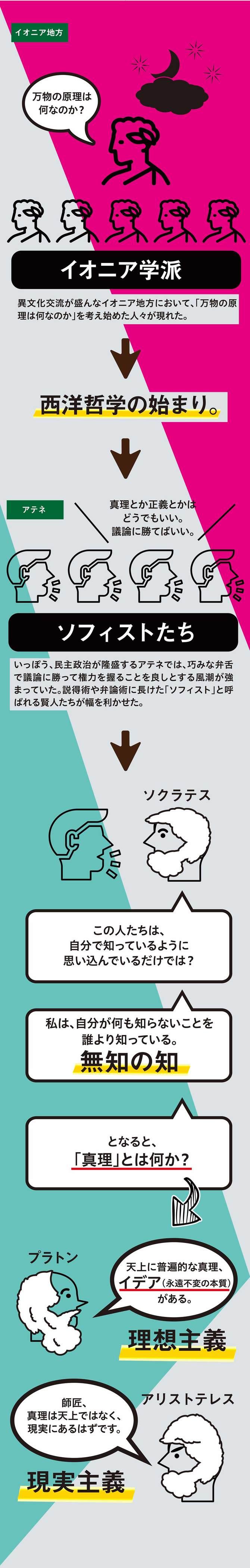 哲学者は何を語ってきたか(2)