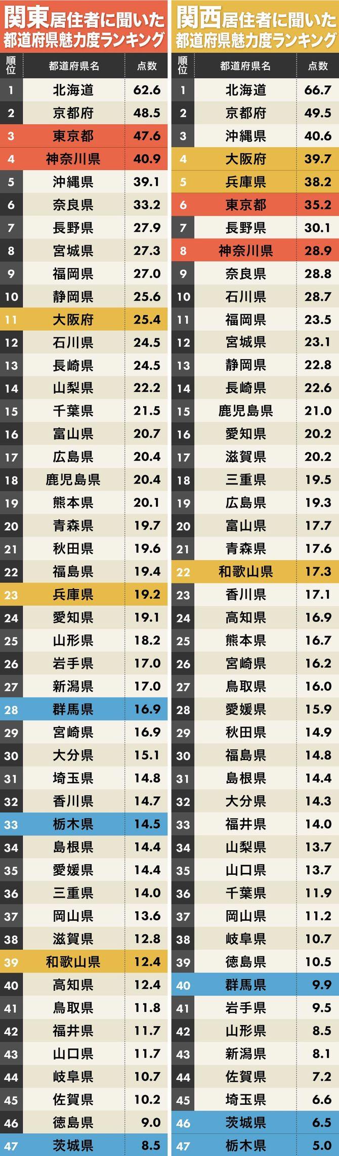 関東版&関西版都道府県魅力度ランキング1位~47位