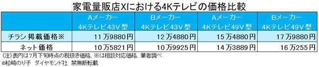 4Kテレビの価格比較