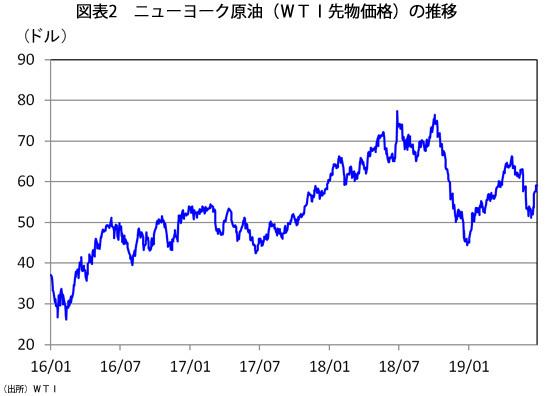 図2 ニューヨーク原油(WTI先物価格)の推移