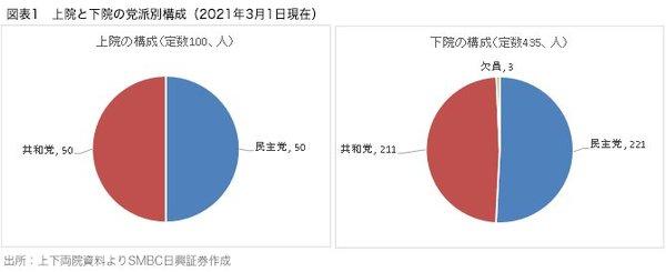 図表1_上院と下院の党派別構成(2021年3月1日現在)