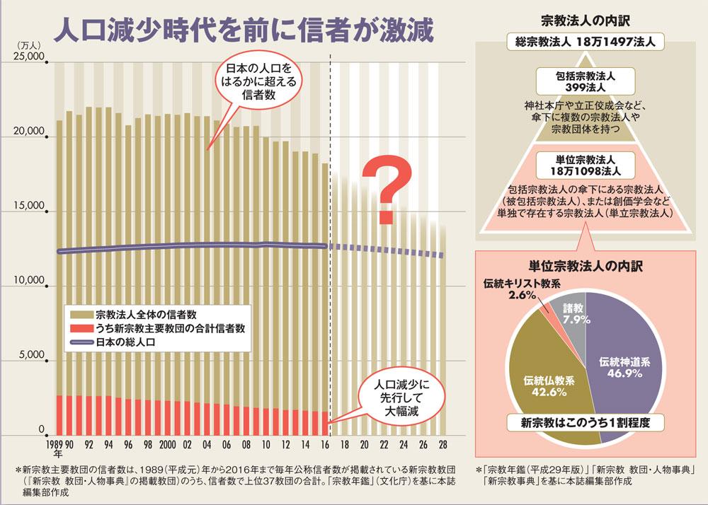 日本 の 宗教 団体