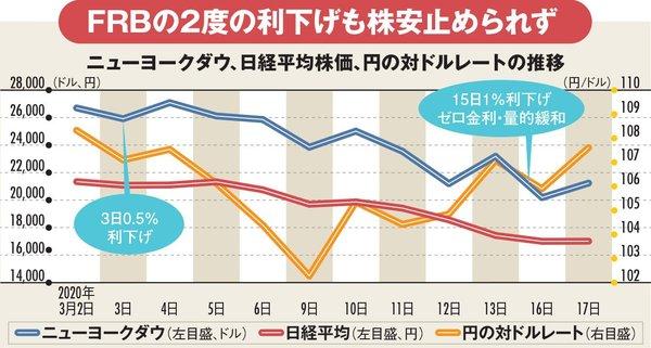 ニューヨークダウ、日経平均株価、円の対ドルレートの推移