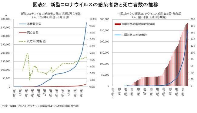 新型コロナウイルスの感染者数と死亡者数の推移