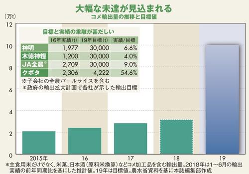 コメ輸出量の推移と目標値