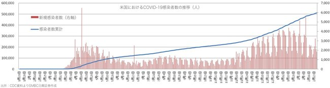 図表2_米国におけるCOVID-19の感染者と死者の推移_2