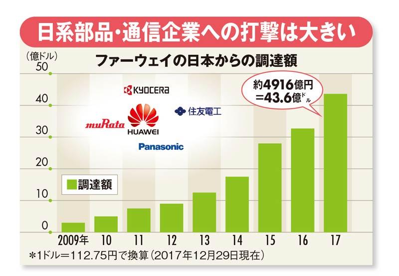 ファーウェイの日本からの調達額のグラフ