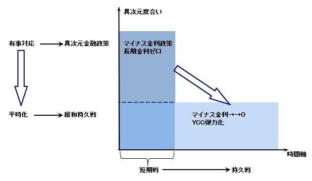 図表2:今後の金融政策転換の概念図