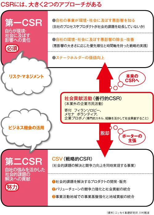 共通価値の創造(CSV) ダイヤモンド・オンラインPlus