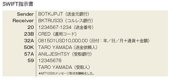 外国送金   三菱UFJ銀行 -