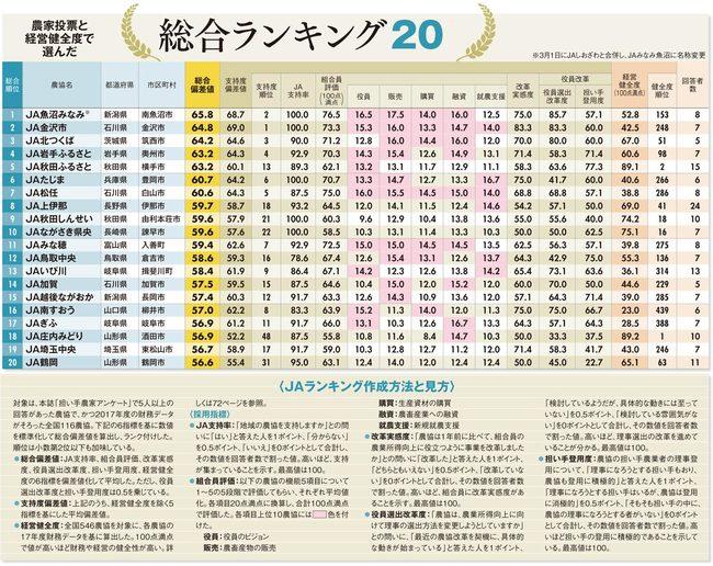 JA存亡ランキング・ベスト20の表