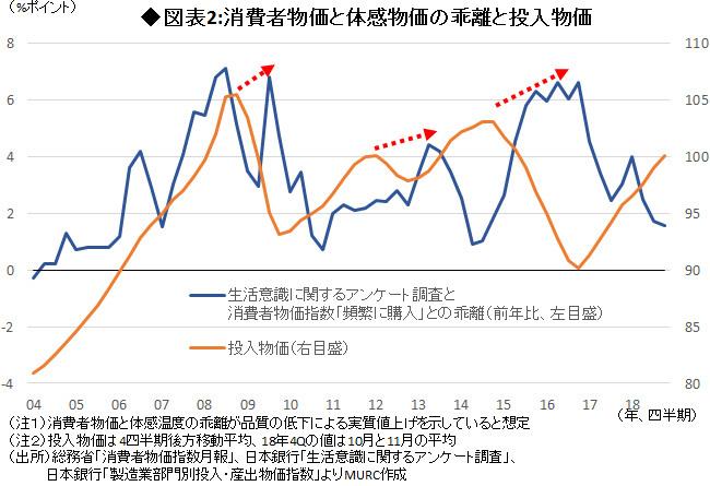 図表2:消費者物価と体感物価の乖離と投入物価