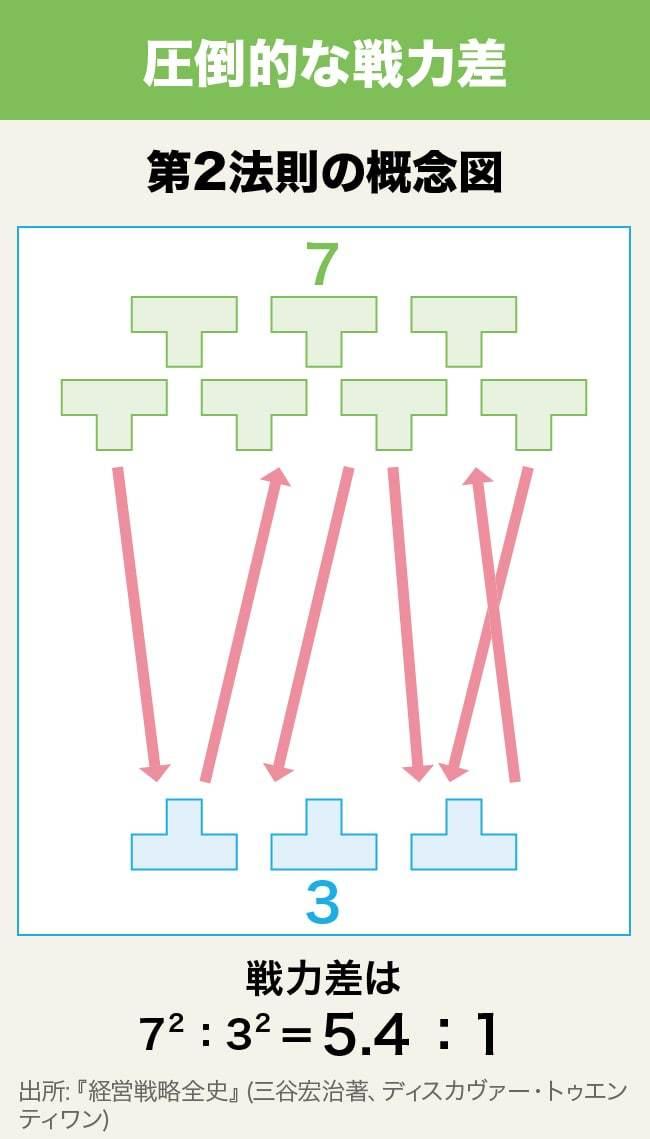 フレームワーク30 DAY11 圧倒的な戦力差の図