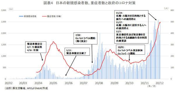 日本の新規感染者数、重症者数と政府のコロナ対策