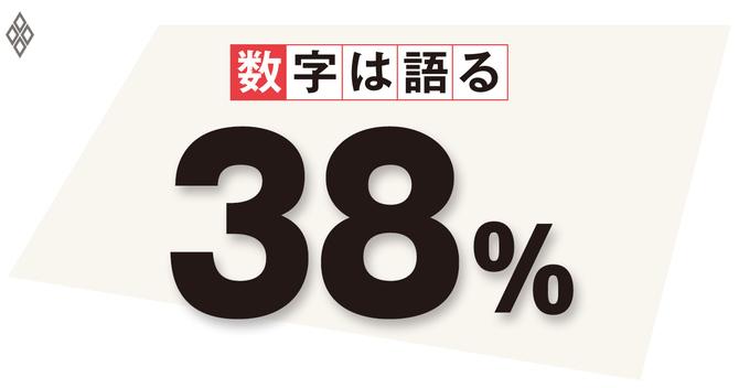 日本全体の平均賃金に対する最低賃金の比率(2017年)