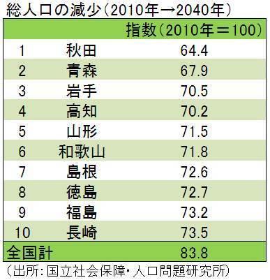 2014年~2079年問題まとめ - NAV...