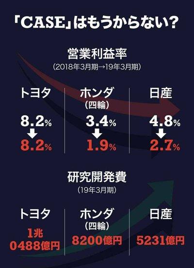 営業利益率の表