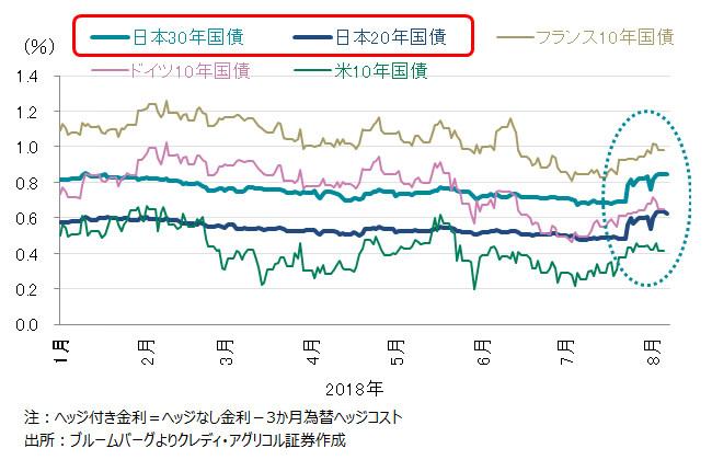 日本国債金利 vs ヘッジ付き外債金利