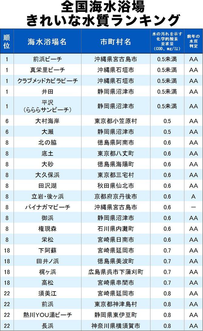 全国海水浴場きれいな水質ランキング#1,前浜,真栄里,クラブメッドカビラビーチ,井田,平沢