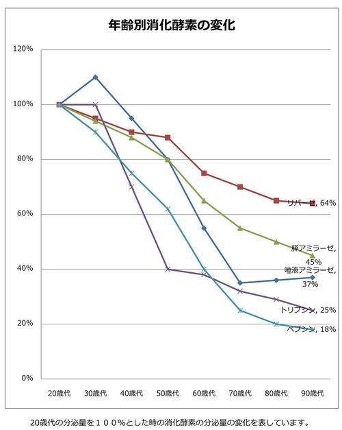 図表:年齢別消化酵素の変化