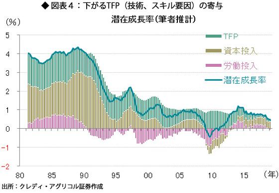 図表4:下がるTFP(技術、スキル要因)の寄与