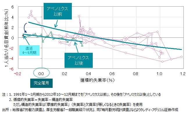 ASCII.jp:アベノミクスで完全雇...