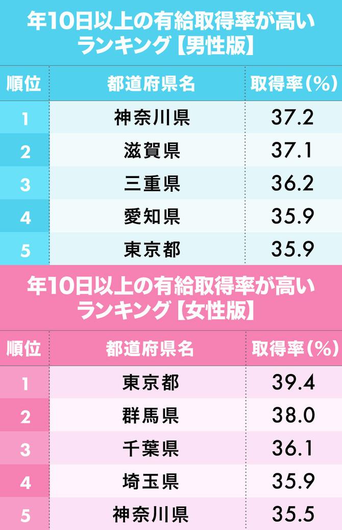 「有給休暇の取得率が高い都道府県【男女】」1~5位