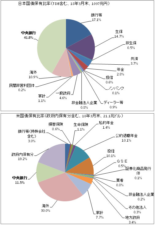 日米の国債の保有状況