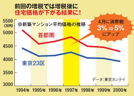 住宅は消費税増税後に買え!|ダイヤモンドZAi最新記事|ザイ ...