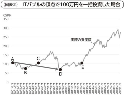 (図2)ITバブルの頂点から一括投資を始めた場合