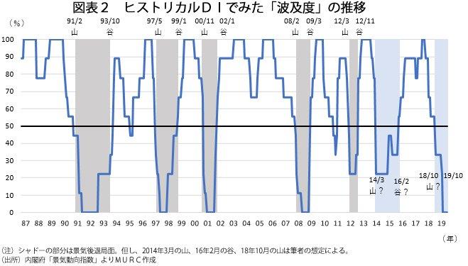 経済分析の哲人_図表2_ヒストリカルDIでみた「波及度」の推移