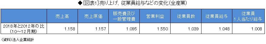 【経団連】景気悪いからベア前年割れ 未曾有の好景気は一体どこへ  [487776795]->画像>11枚