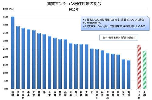 賃貸か所有か、マンションか戸建てか、 東京23区「居住形態 ...