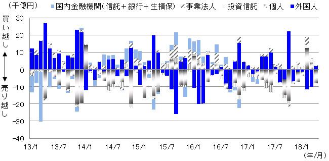 日本株の投資主体別売買動向