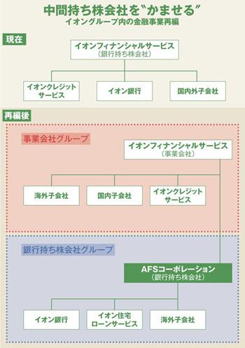 """中間持ち株会社を""""かませる""""イオングループ内の金融事業再編"""