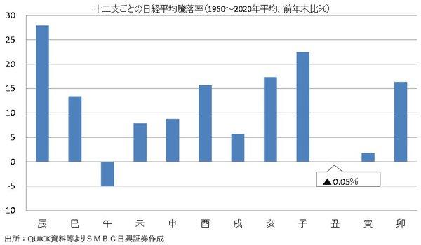 図表:十二支ごとの日経平均年間騰落率