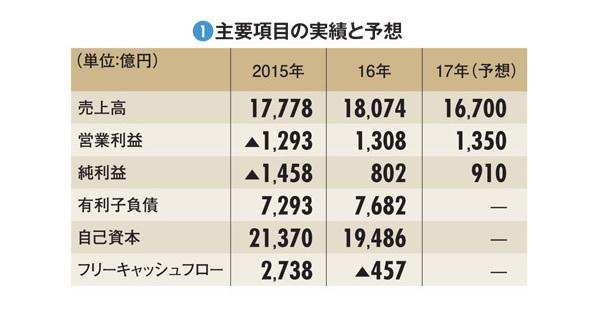 【武田薬品工業】売上高首位でも収益性に課題 外国人社長の成果まだ見えず