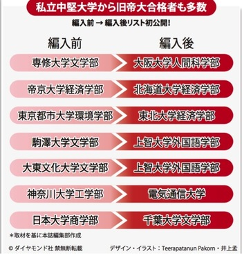 ASCII.jp:C級大学から早慶上智を目指す「編入」という大逆転技