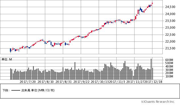 NYダウチャート/日足・6カ月(出典:SBI証券公式サイト)