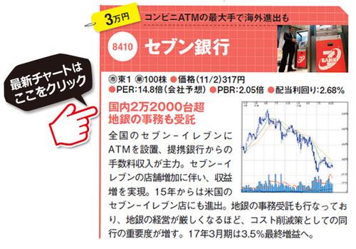 株価 フィード ワン