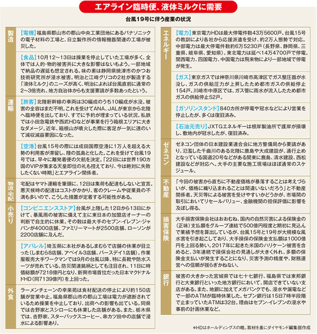 台風19号に伴う産業の状況の表