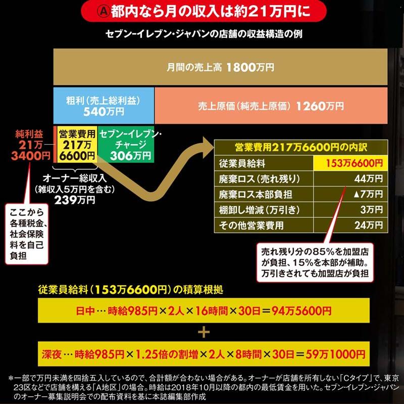 セブンイレブン・ジャパンの店舗の収益構造の例