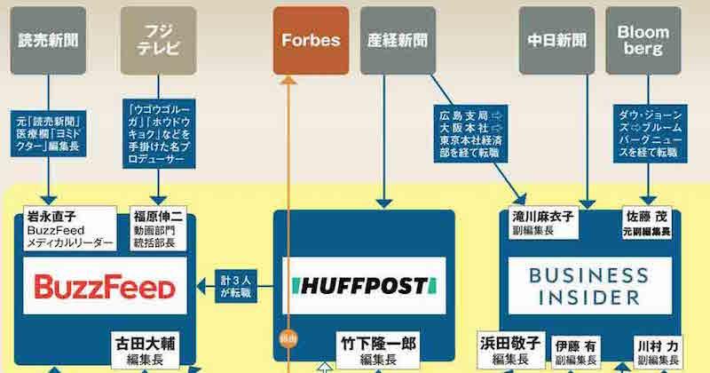 朝日新聞から次々流出!新旧メディアの人材流動化マップ