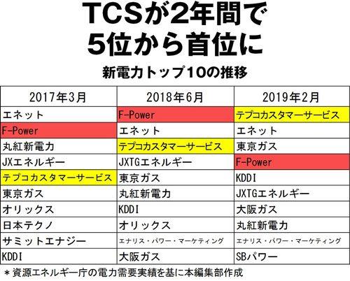 TCSが2年間で5位から首位に